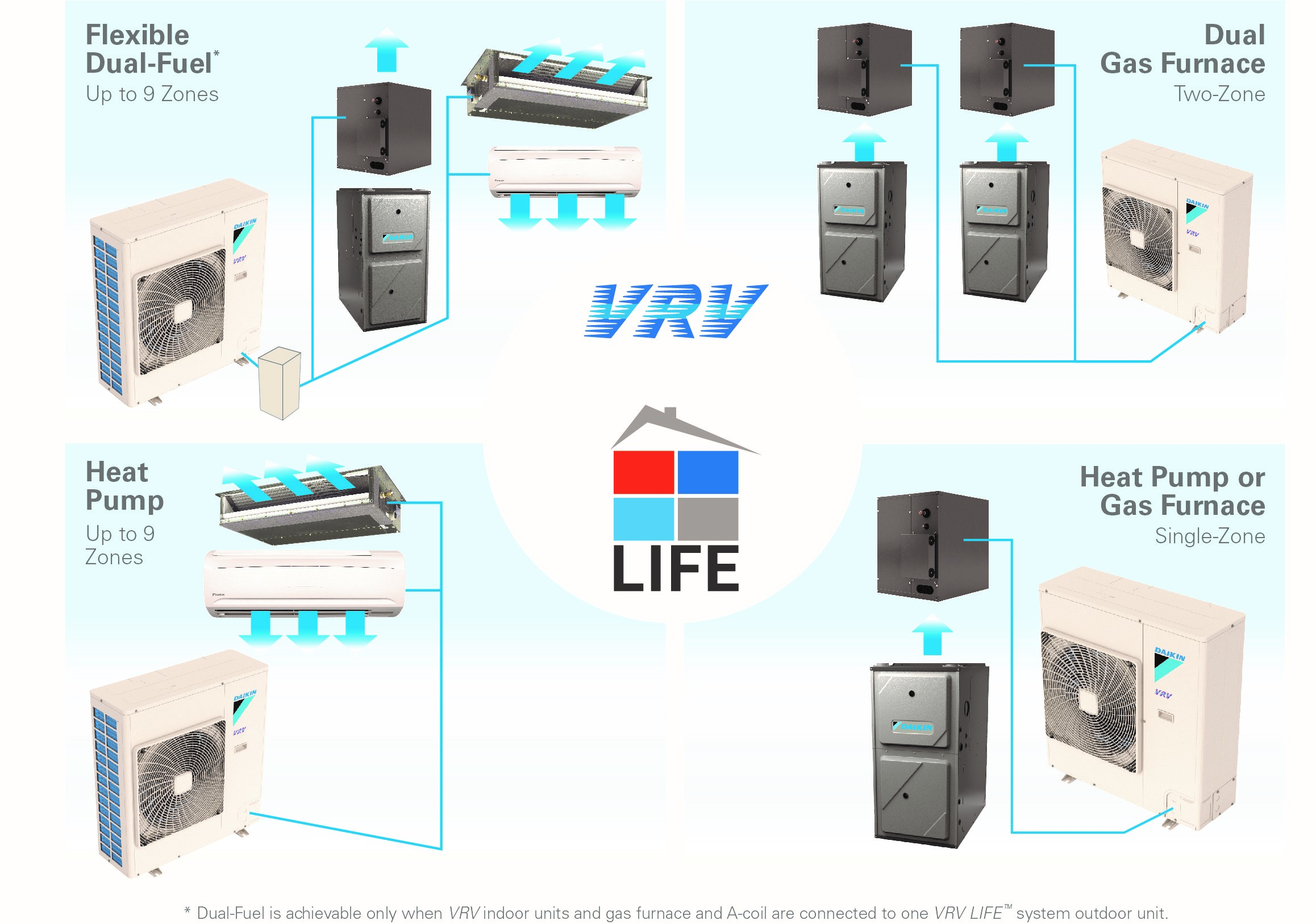 Daikin VRV Life Combines a High-Efficiency Furnace and Heat Pumps
