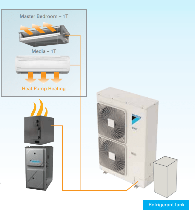Next-Level Air Conditioning and Furnace Integration Technology