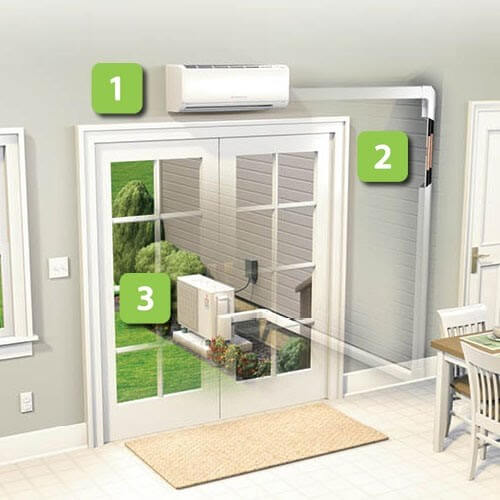 3 simple components make the ductless system work to perfection!
